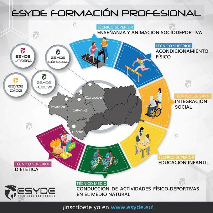 Información Ciclos Formativos