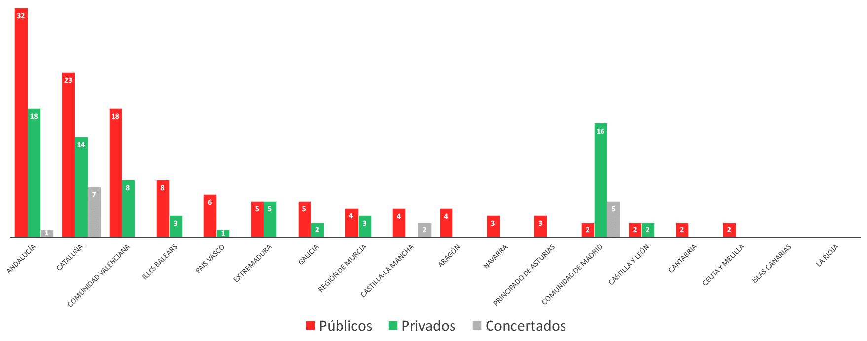 Distribución de Centros TECO según su Tipología y Comunidades Autónomas