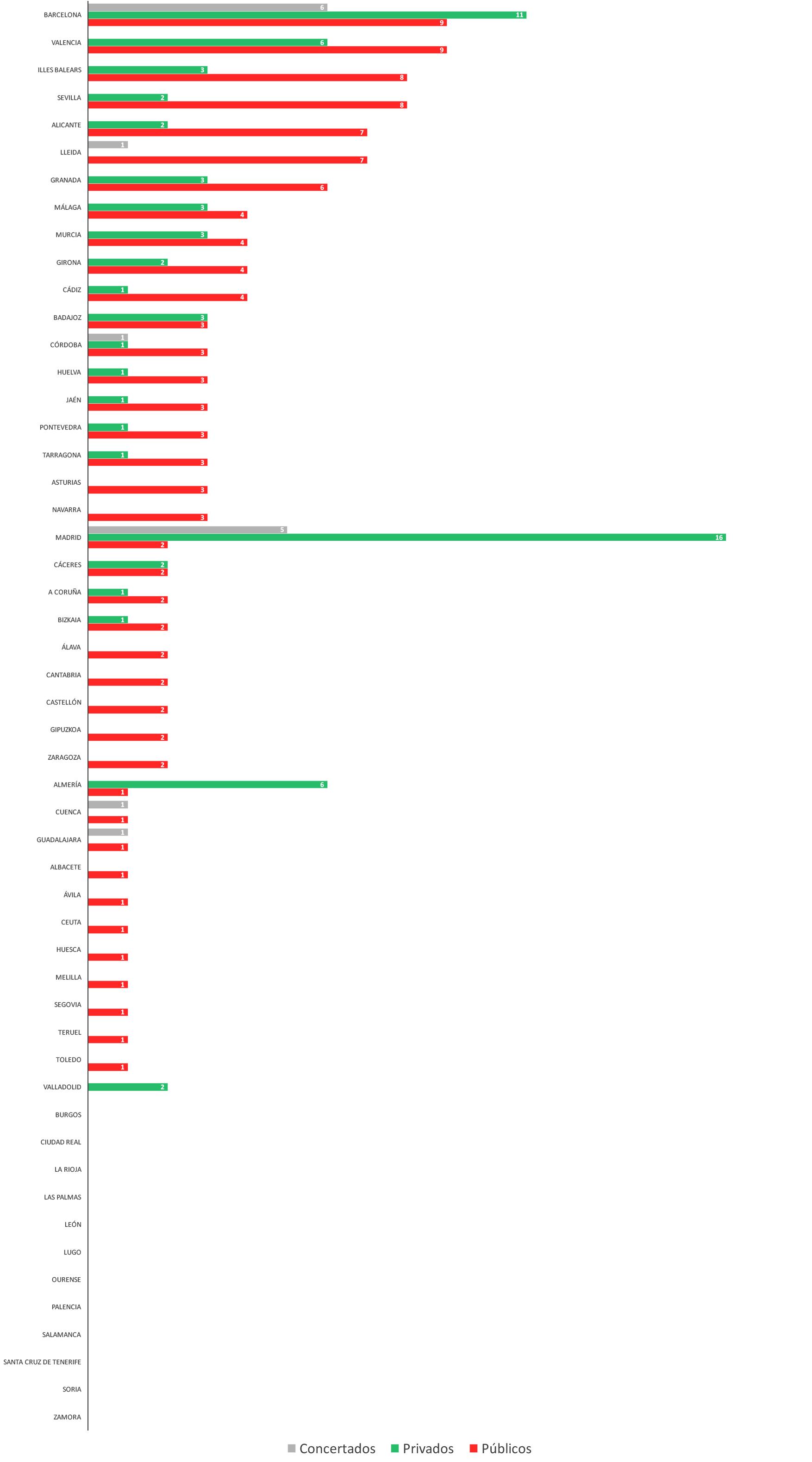 Distribución de Centros TECO según su Tipología y Provincias
